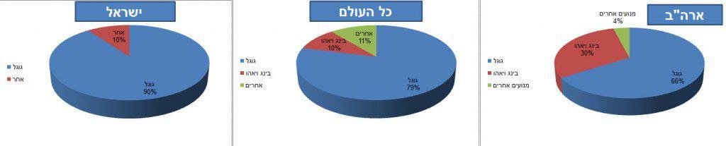 גרף מאמר